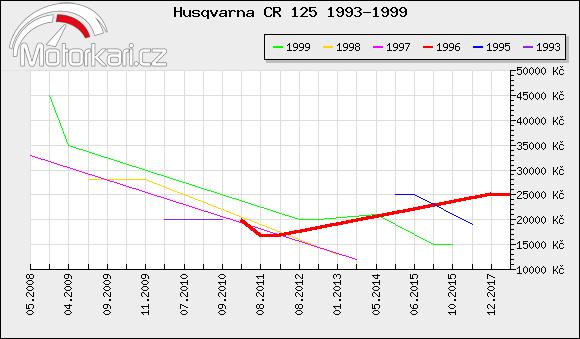 Husqvarna CR 125 1993-1999