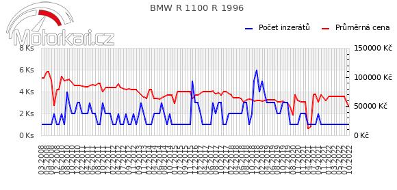 BMW R 1100 R 1996