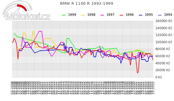 BMW R 1100 R 1993-1999