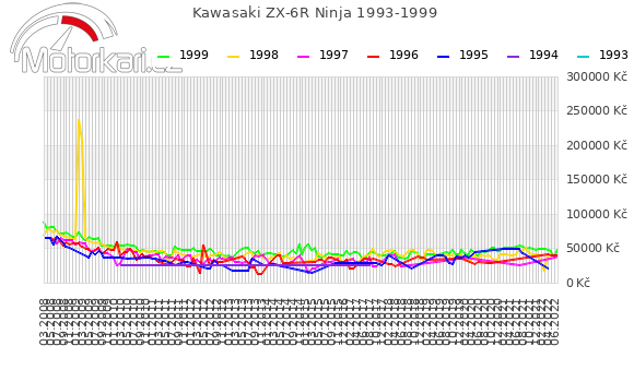 Kawasaki ZX-6R Ninja 1993-1999