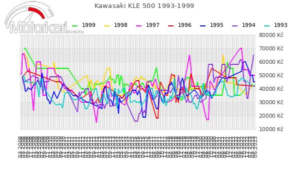 Kawasaki KLE 500 1993-1999