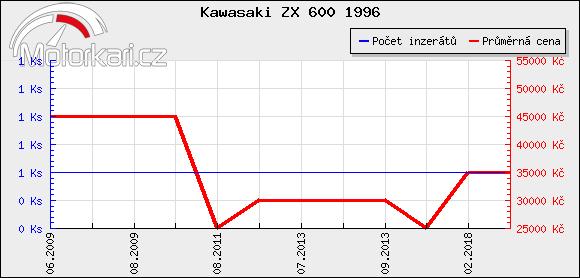 Kawasaki ZX 600 1996
