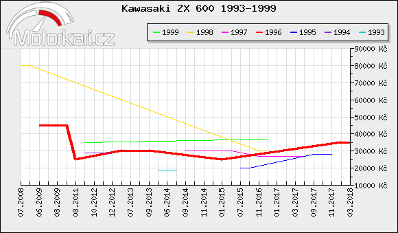 Kawasaki ZX 600 1993-1999
