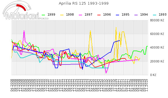 Aprilia RS 125 1993-1999