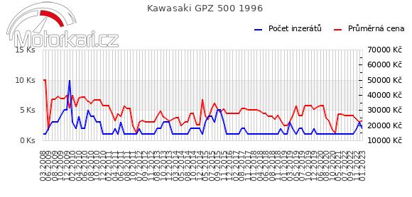 Kawasaki GPZ 500 1996