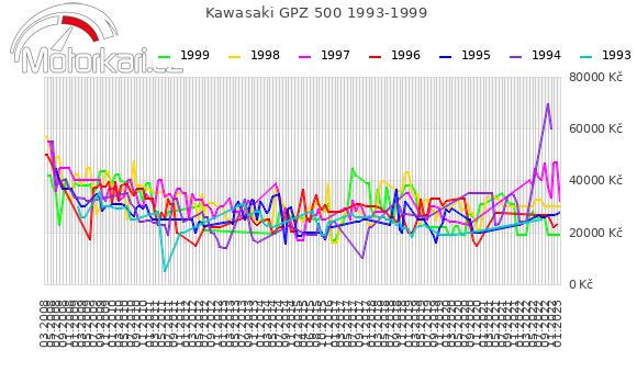 Kawasaki GPZ 500 1993-1999