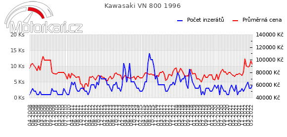 Kawasaki VN 800 1996