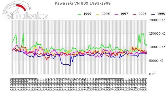 Kawasaki VN 800 1993-1999