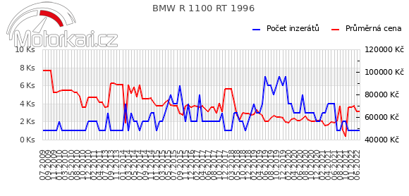 BMW R 1100 RT 1996