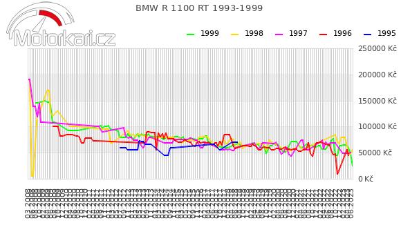 BMW R 1100 RT 1993-1999