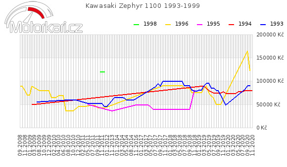 Kawasaki Zephyr 1100 1993-1999