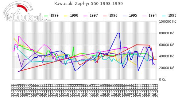 Kawasaki Zephyr 550 1993-1999