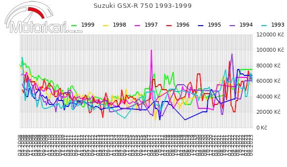 Suzuki GSX-R 750 1993-1999