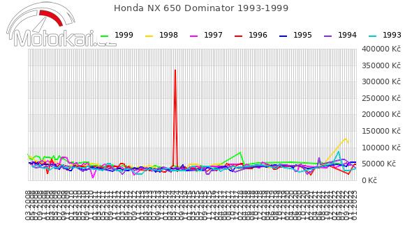 Honda NX 650 Dominator 1993-1999