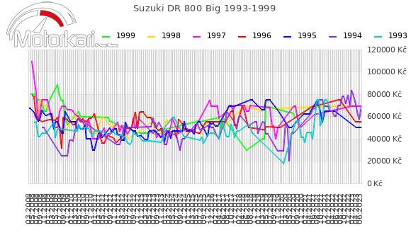 Suzuki DR 800 Big 1993-1999