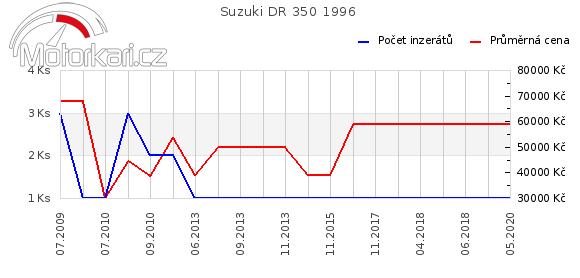 Suzuki DR 350 1996