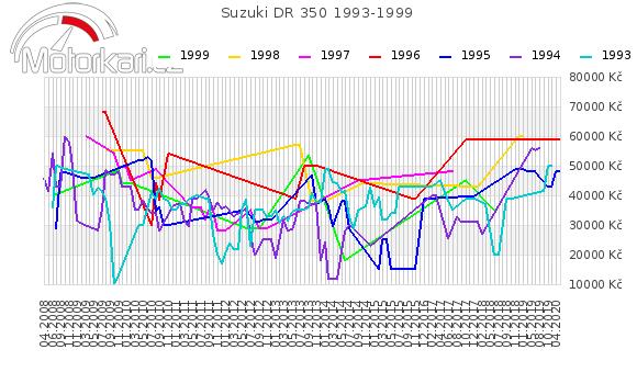 Suzuki DR 350 1993-1999