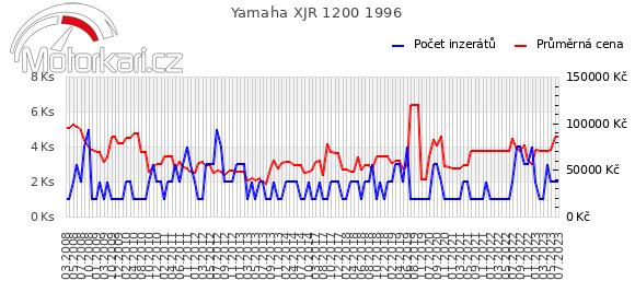Yamaha XJR 1200 1996