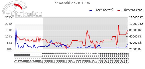 Kawasaki ZX7R 1996