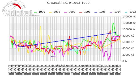 Kawasaki ZX7R 1993-1999