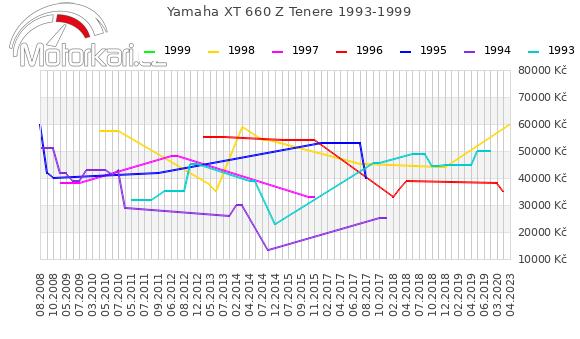 Yamaha XT 660 Z Tenere 1993-1999