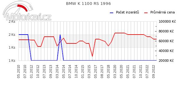 BMW K 1100 RS 1996