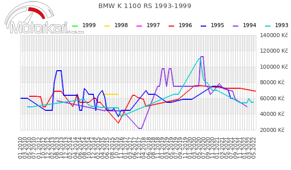 BMW K 1100 RS 1993-1999