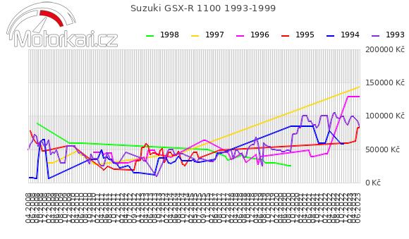 Suzuki GSX-R 1100 1993-1999