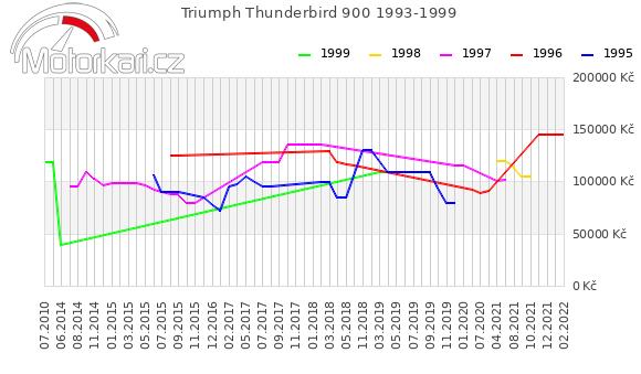 Triumph Thunderbird 900 1993-1999