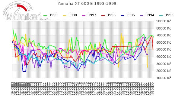 Yamaha XT 600 E 1993-1999