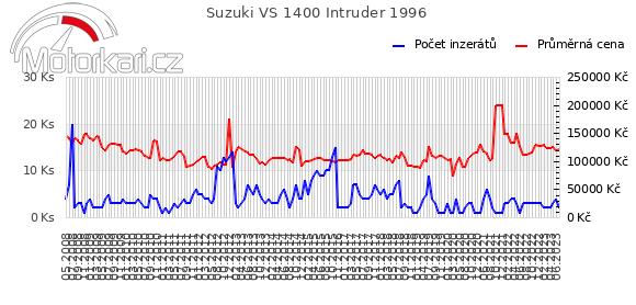 Suzuki VS 1400 Intruder 1996