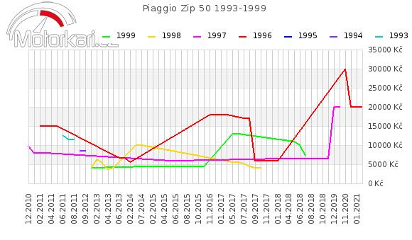 Piaggio Zip 50 1993-1999