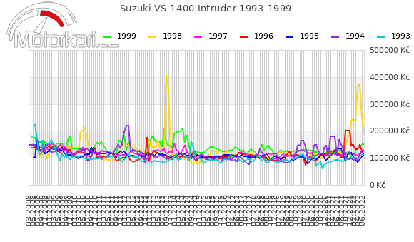 Suzuki VS 1400 Intruder 1993-1999