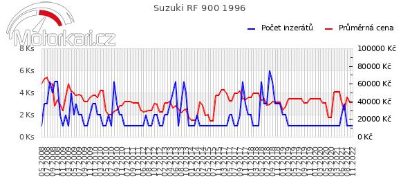 Suzuki RF 900 1996