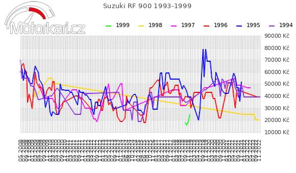 Suzuki RF 900 1993-1999