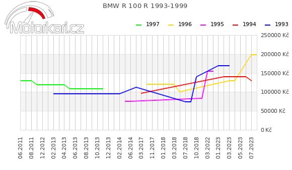 BMW R 100 R 1993-1999