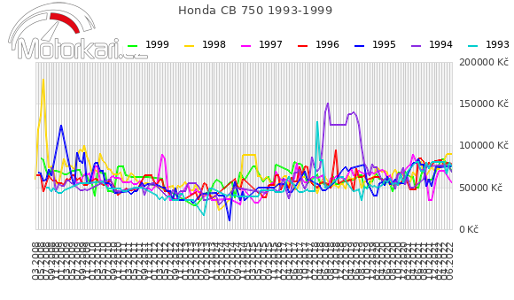 Honda CB 750 1993-1999