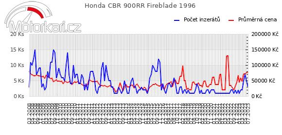 Honda CBR 900RR Fireblade 1996