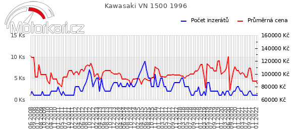 Kawasaki VN 1500 1996