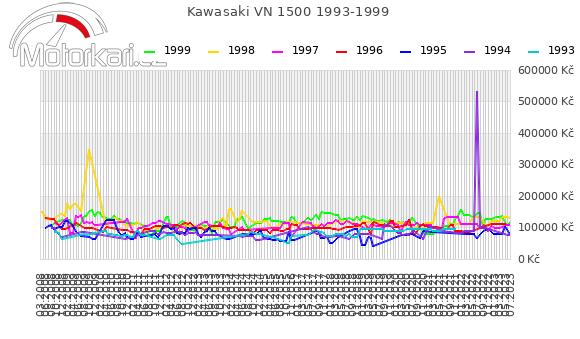 Kawasaki VN 1500 1993-1999