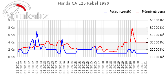 Honda CA 125 Rebel 1996