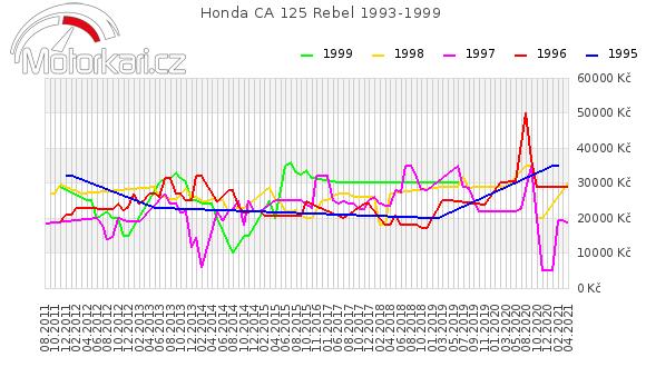 Honda CA 125 Rebel 1993-1999