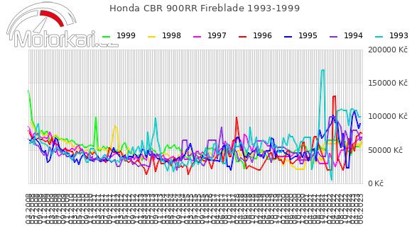 Honda CBR 900RR Fireblade 1993-1999