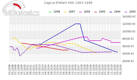 Cagiva Elefant 900 1993-1999