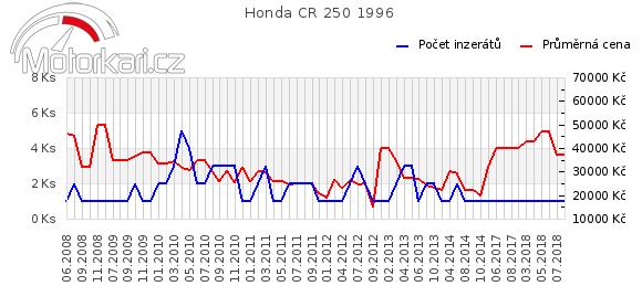 Honda CR 250 1996