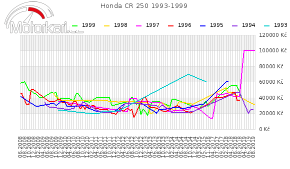 Honda CR 250 1993-1999
