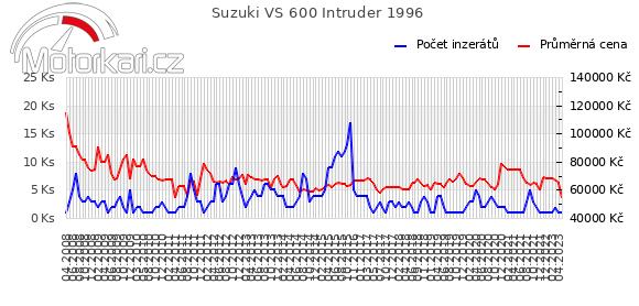 Suzuki VS 600 Intruder 1996