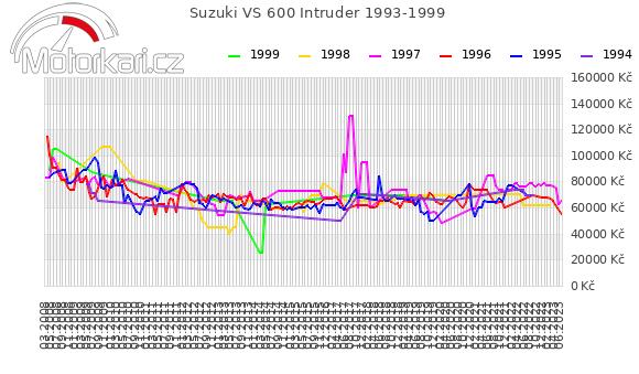 Suzuki VS 600 Intruder 1993-1999