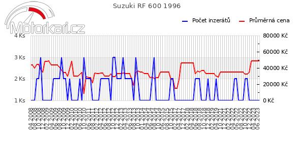 Suzuki RF 600 1996