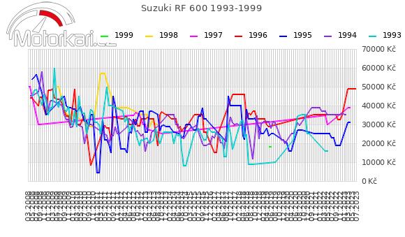 Suzuki RF 600 1993-1999